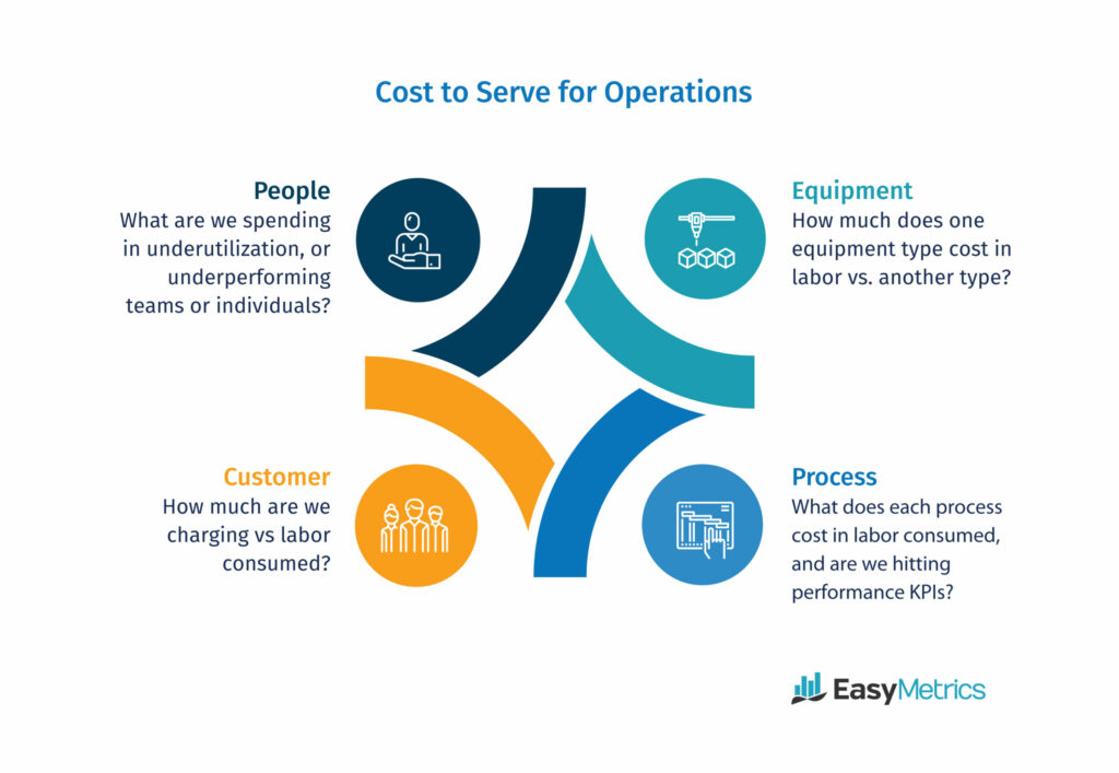 cost to serve illustration showing people, customer, equipment and process