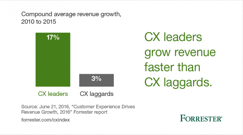 bar chart showing cx leaders outperforming laggards by 15% compound annual revenue growth from 2010 to 2015